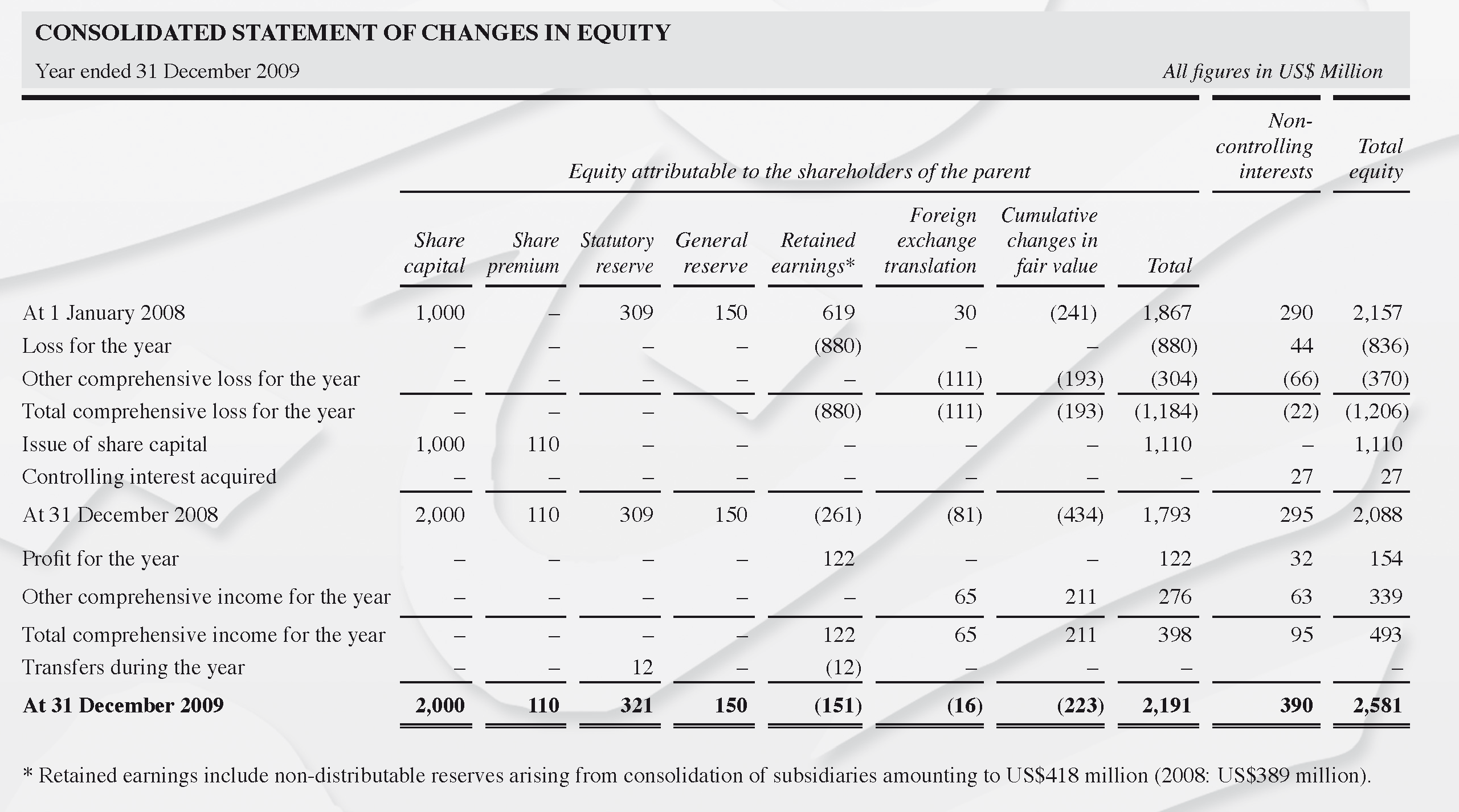 Consolidated Statement of Changes in Equity - image