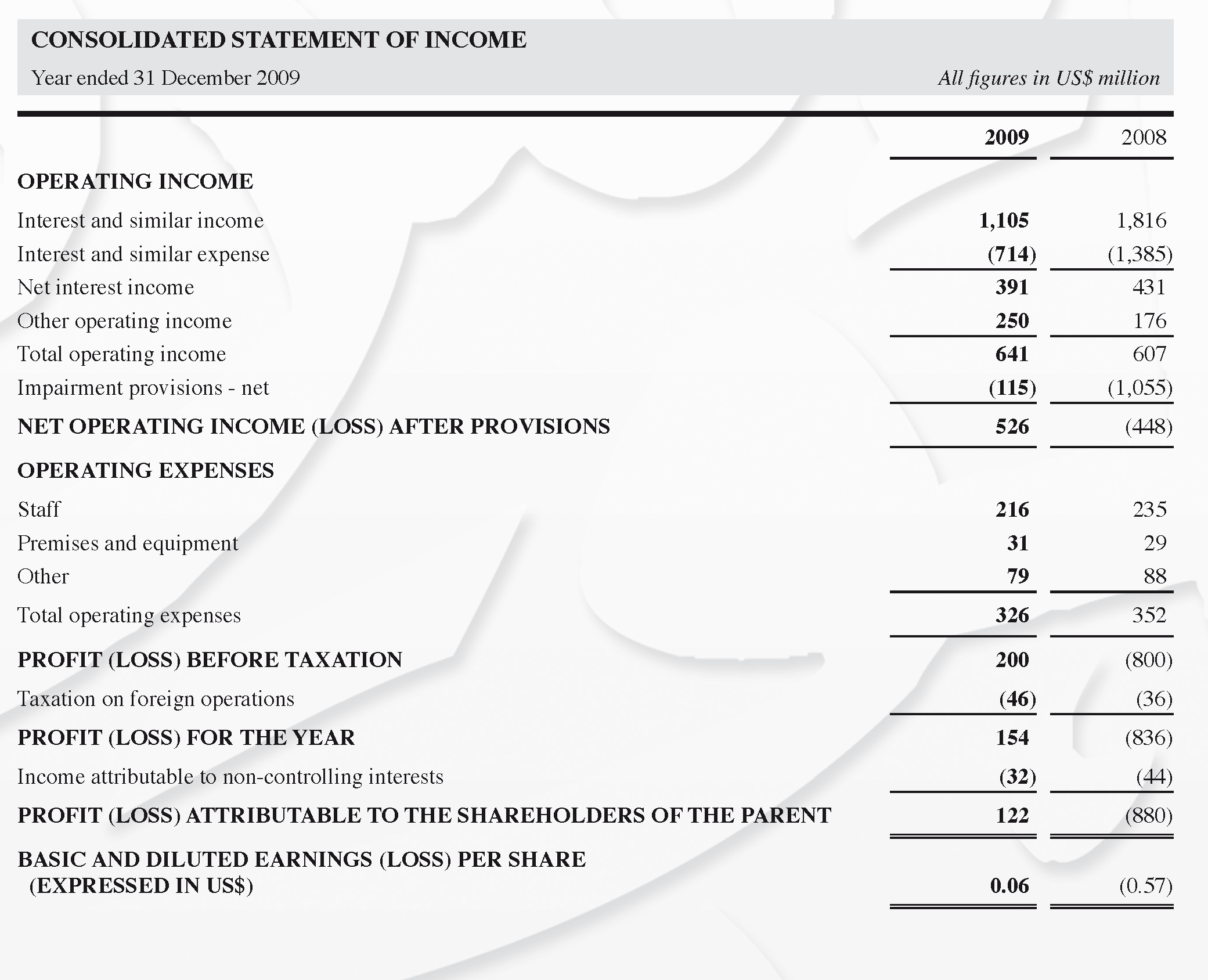 Interim Consolidated Statement of Income - Image