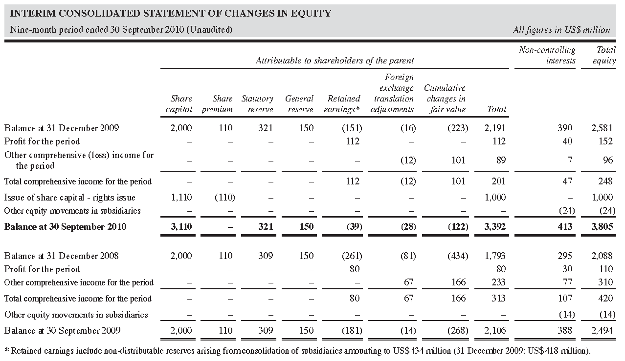 INTERIM CONSOLIDATED STATEMENT OF CHANGES IN EQUITY