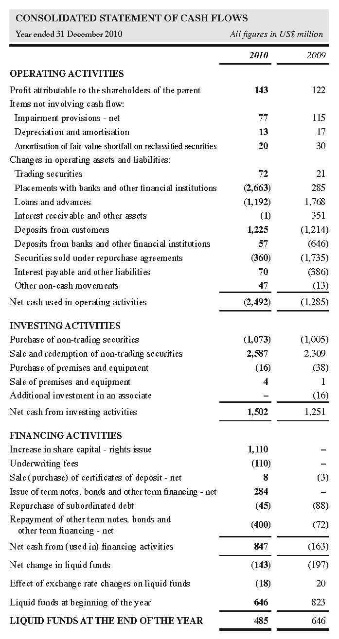 Consolidated Statment of Cash Flows