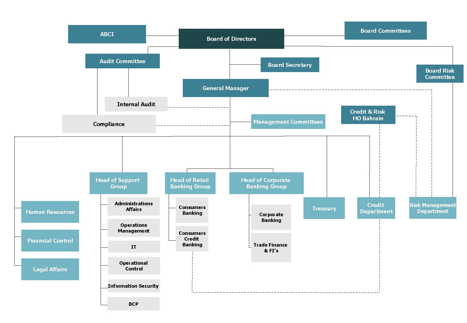 organizational structure of hsbc Hsbc has been doing business in the philippines since 1875 and now has branches in major cities in the country.